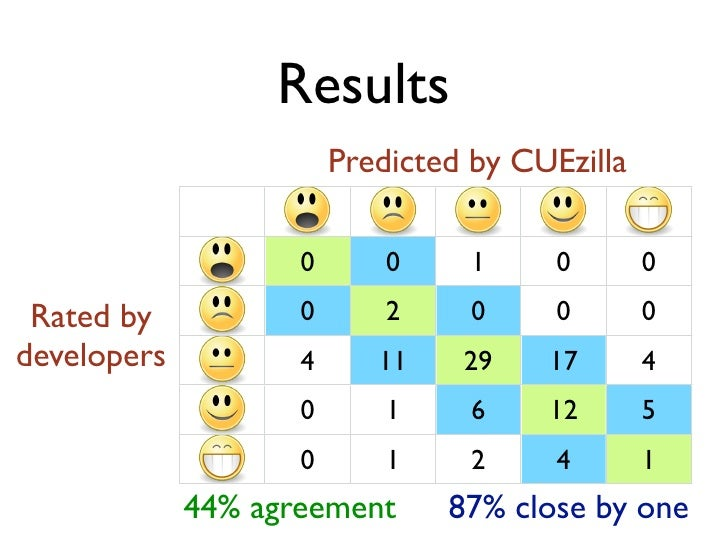 Results                         Predicted by CUEzilla                      0       0     1     0       0                  ...