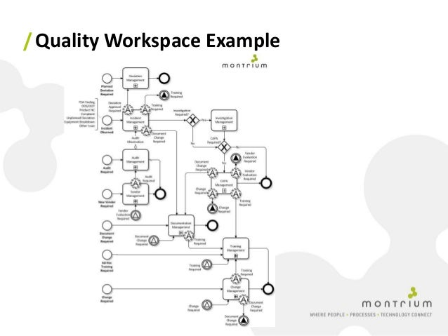 Implementing an Integrated Quality Management System in