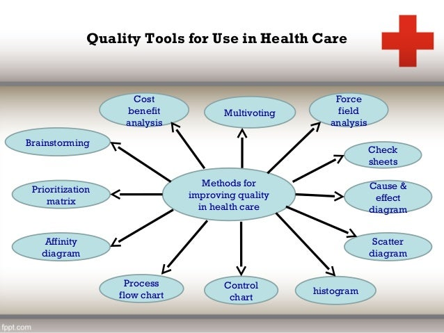 managing quality improvement in healthcare essay