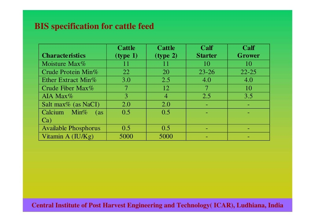 Quality and safety of animal feed in india
