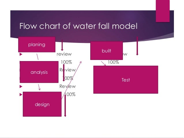 Functional testing for Waterfall model is not suitable for