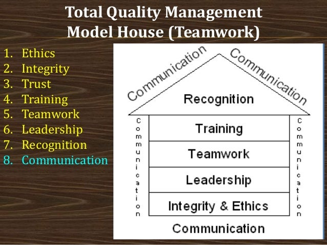 Model house of total quality