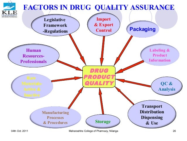 Quality Assurance And Regulatory Compliance For