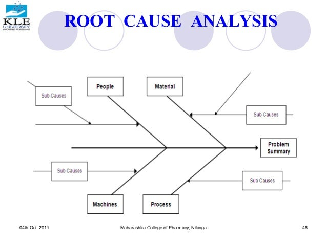 Root cause analysis and conscious sedation