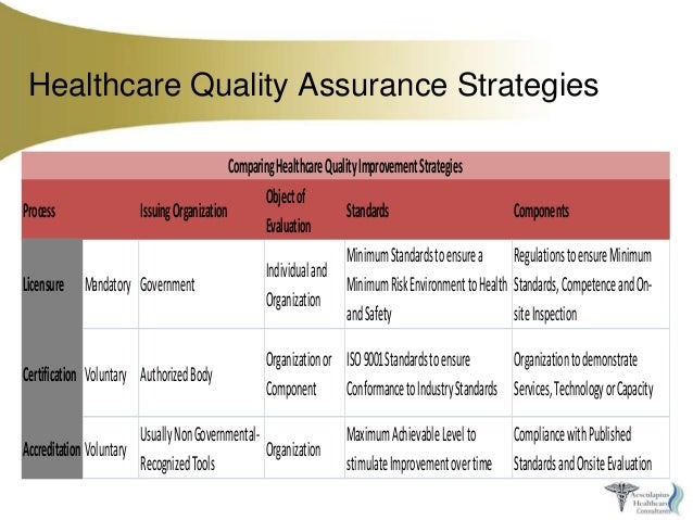quality and performance management methods in healthcare Performance measurement in health care  the popularity of robert s kaplan  and david p norton's balanced scorecard method--popularized in their book.