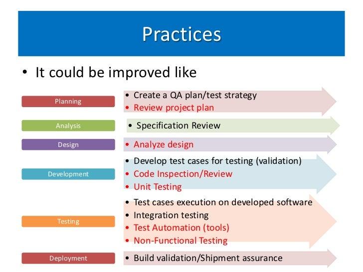 Quality Assurance in SDLC