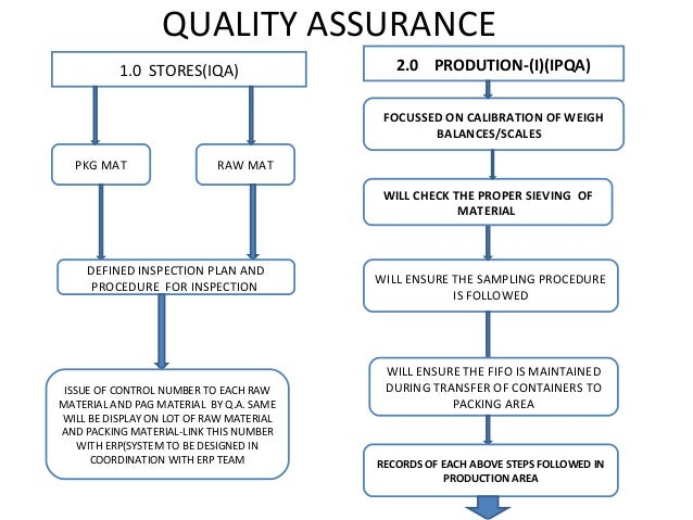 Quality assurance road map