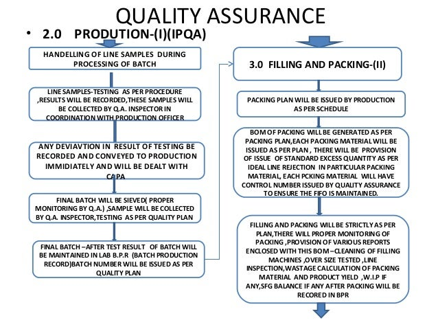 Quality assurance road map quality assurance toneelgroepblik Choice Image
