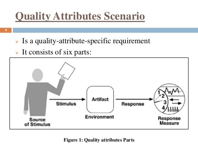 Quality Attributes Software Architecture Design