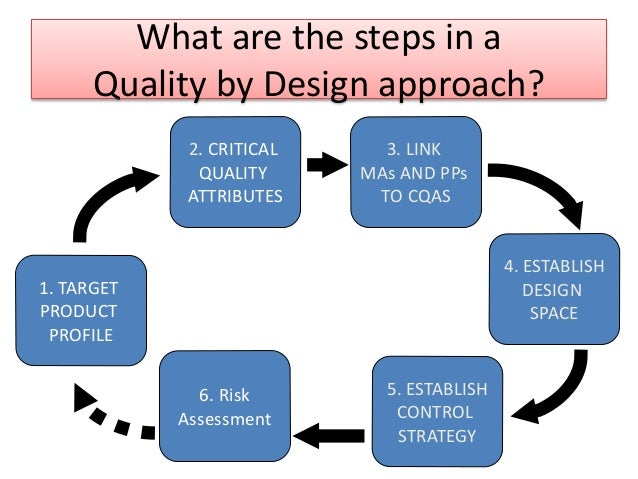 Quality by design qbd Qualities of a good architect