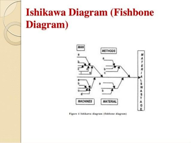 Quality circle 2 ishikawa diagram fishbonediagram ccuart Images