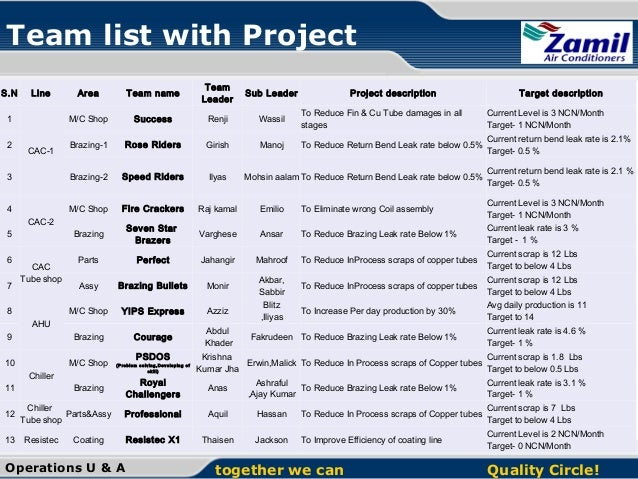 Top 13 Project Management Methodologies and Styles