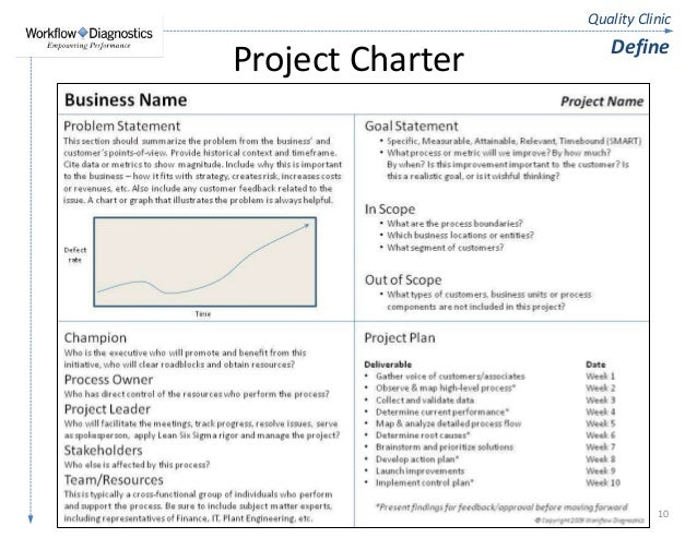 Quality Clinic - Lean Six Sigma Fundamentals Training - Sample