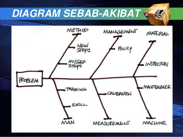 Quality control diagram sebab akibat ccuart Image collections