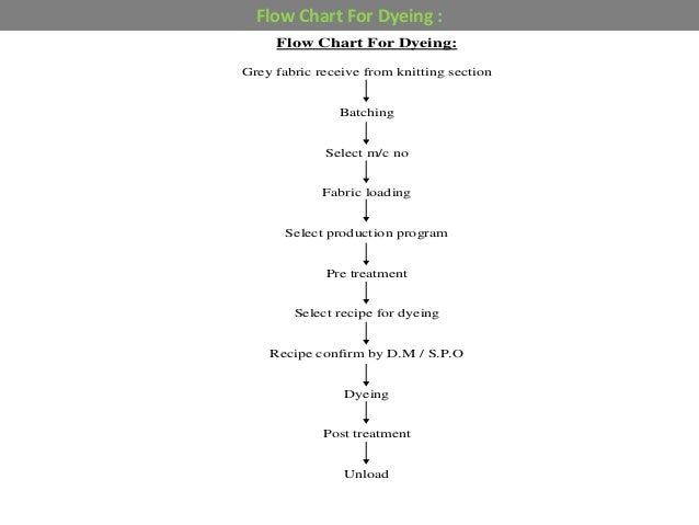 Knit Fabric Dyeing Process Flow Chart : Dyeing quality control