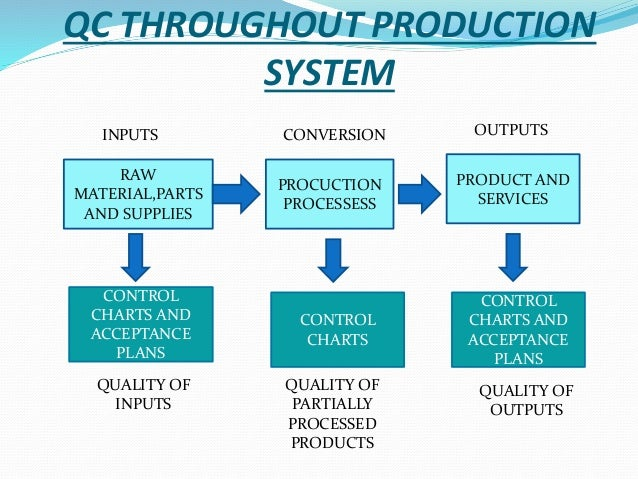 QC THROUGHOUT PRODUCTION SYSTEM RAW MATERIAL ... 16e97c47c297e