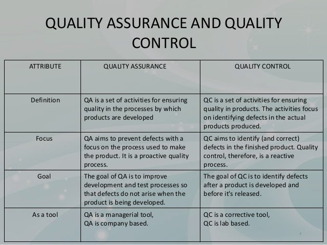 quality and quality control essay What's it like to be a quality control manager  our career profiles share a day in  the life, how to pay your dues and future opportunities.