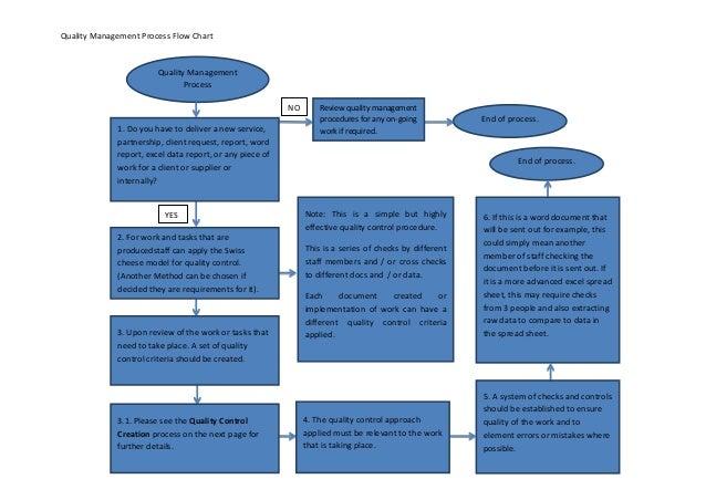 Quality Management Process Flow Chart                        Quality Management                               Process     ...