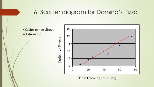 Quality control tools 30 6 scatter diagram ccuart Images