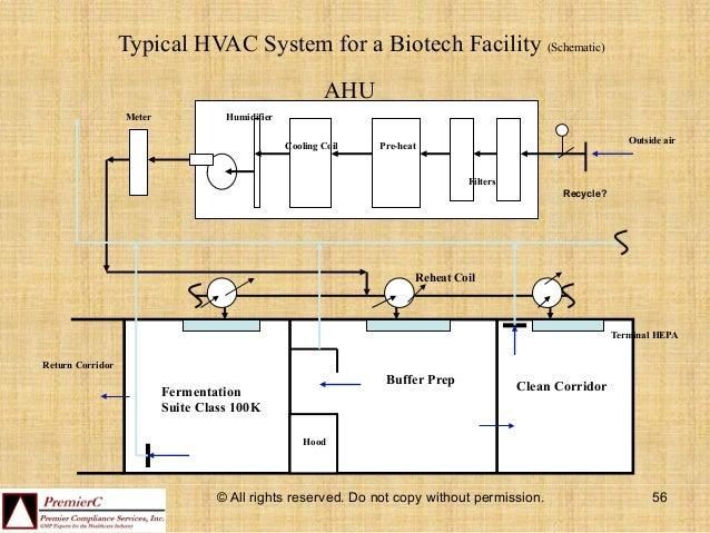 hvac design for pharmaceutical facilities pdf