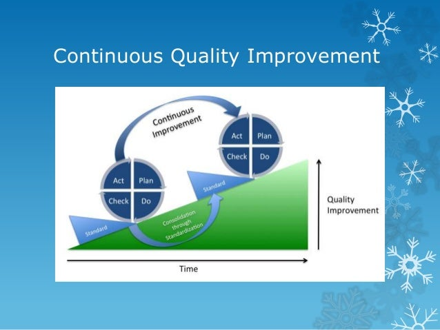process improvement term paper Let us write or edit the term paper on your topic development of a quality/performance improvement process in professional nursing with a personal 20% discount grab the best paper let us find you another term paper on topic development of a quality/performance improvement process in professional nursing for free.