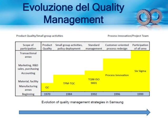 operations tqm Learn about total quality management in this topic from the free management library choosing between re-engineering and tqm association for operations management.