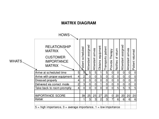 Quality management and quality planning