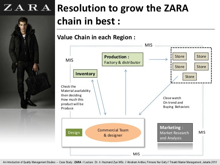 quality of zara Essays - largest database of quality sample essays and research papers on quality of products at zara.