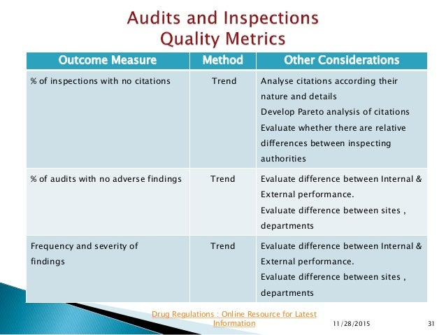 Outcome Measure Method Other Considerations % of inspections with no citations Trend Analyse citations according their nat...