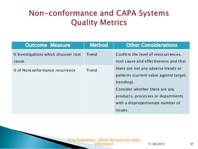Outcome Measure Method Other Considerations % Investigations which discover root cause Trend Confirm the level of reoccurr...