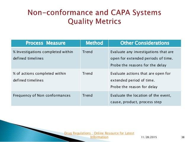 Process Measure Method Other Considerations % Investigations completed within defined timelines Trend Evaluate any investi...