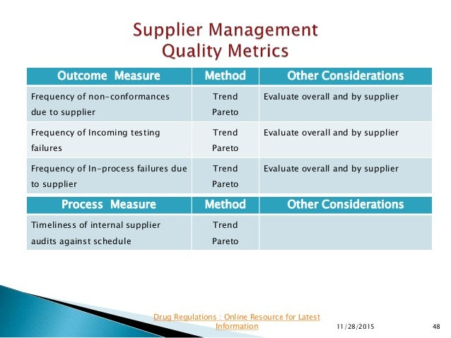 Outcome Measure Method Other Considerations Frequency of non-conformances due to supplier Trend Pareto Evaluate overall an...