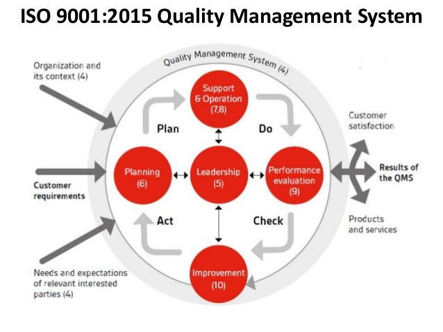 quality management 10 Quality management systems (qms) deliver world-class iso certification & standards implementation, training & qms software solutions to uk organisations.
