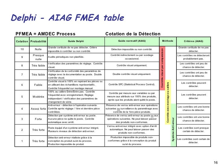 Quality process fmea presentation 22 march 2010 - Fmea severity occurrence detection table ...
