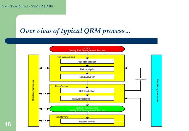 risk management and tqm Design-build use is gaining popularity in both the private sector and public sector in the usa as well as around the world the design-build project delivery system provides single-point responsibili.
