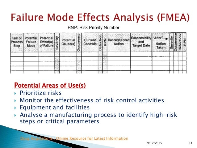 Potential Areas of Use(s)  Prioritize risks  Monitor the effectiveness of risk control activities  Equipment and facili...