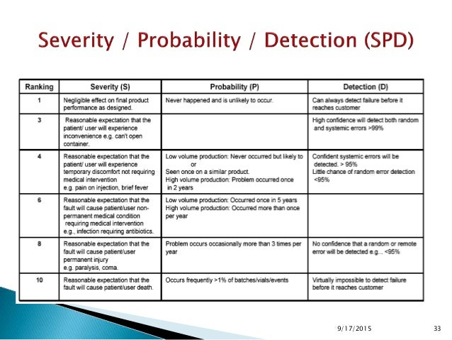 Rankin g Severity (S) Probability (P) Detection (D) 10 Death More than once a day Impossible to detect 9 ↓ 3 – 4 times a d...