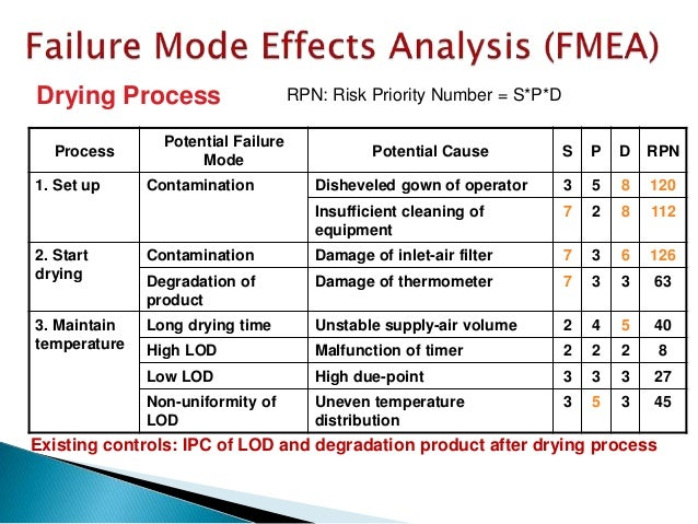  Analyse a granulation process step because only a few parameters are adjustable and many problems can occur by manual op...