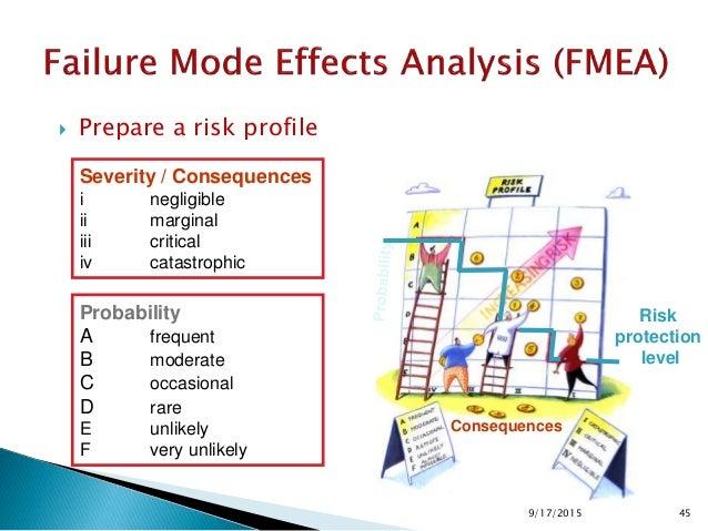  Risk Evaluation ◦ Prepare a risk profile: Consequences 9/17/2015. 489/17/2015