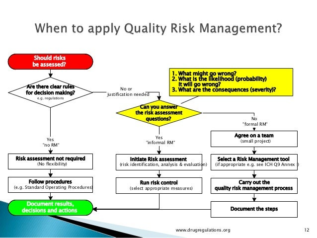 """risk and quality management essay Guide to enterprise risk management: frequently asked questions page no  what are the synergies and differences between erm and """"quality initiatives."""