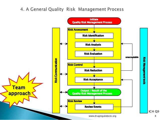 risk management and quality improvement ia Risk management and quality improvement programs are related because of which of the following reasons a they share similar underlying processes.