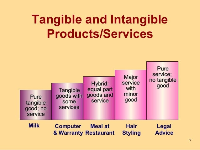 examples of intangible inseparability and perishability product service 2015-10-12  product versus service:  inseparability and perishability  we can find numerous examples in literature and in practice to establish that the characteristic of inseparability.