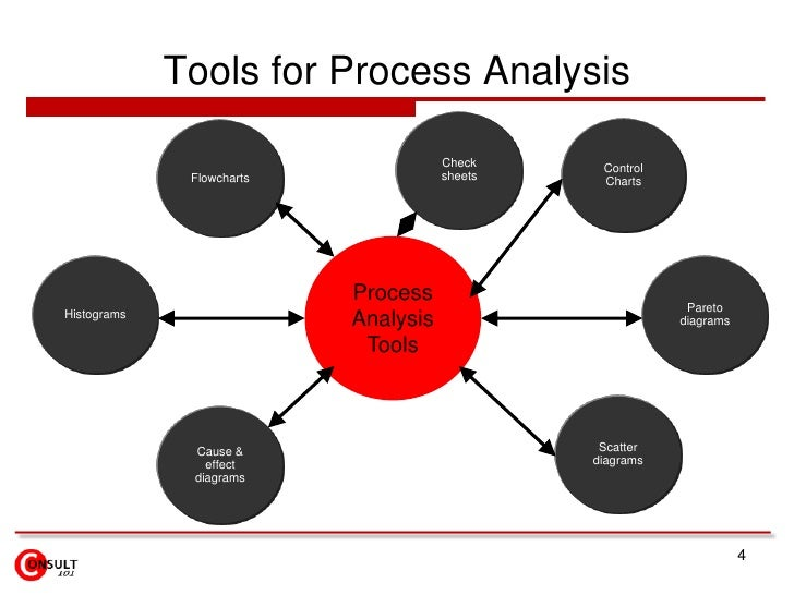 4<br />Tools for Process Analysis<br />Check sheets<br />Control Charts<br />Flowcharts<br />Process Analysis Tools<br />P...