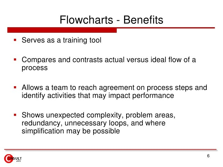 Flowcharts - Benefits<br />Serves as a training tool<br />Compares and contrasts actual versus ideal flow of a process<br ...