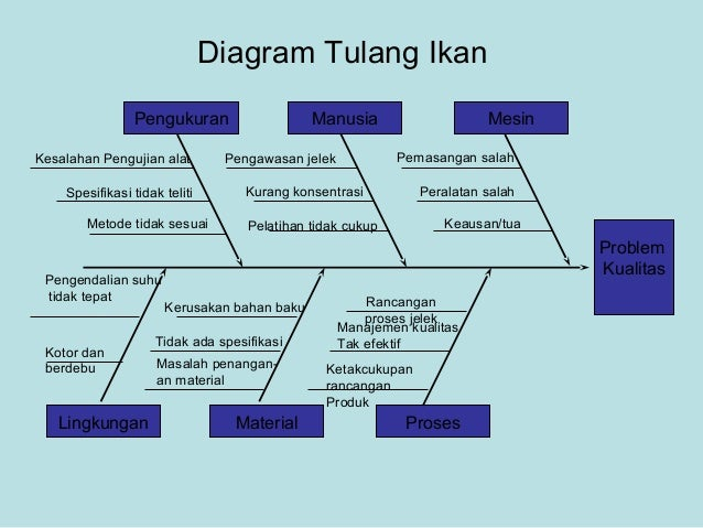 Quality tools cases diagram tulang ikan ccuart Choice Image