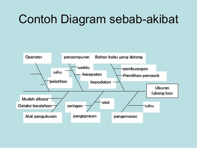 Quality tools cases contoh diagram sebab akibat ccuart Gallery