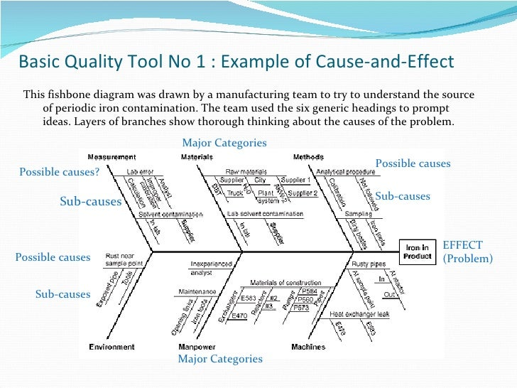 sample cause and effect diagram com quality tools in just 2 hours