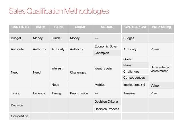 Sales Qualification Methodologies BANT+D+C ANUM FAINT ChAMP MEDDIC GPCTBA / C&I Value Selling Budget Money Funds Money ---...