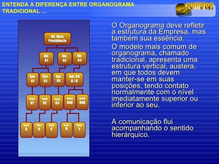 <ul><li>O Organograma deve refletir a estrutura da Empresa, mas também sua essência.  </li></ul><ul><li>O modelo mais comu...
