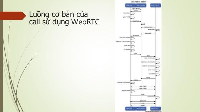 Luồng cơ bản của call sử dụng WebRTC